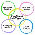 emozionalni-intellect